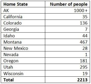 States contributing fire personnel              to current fire fighting efforts