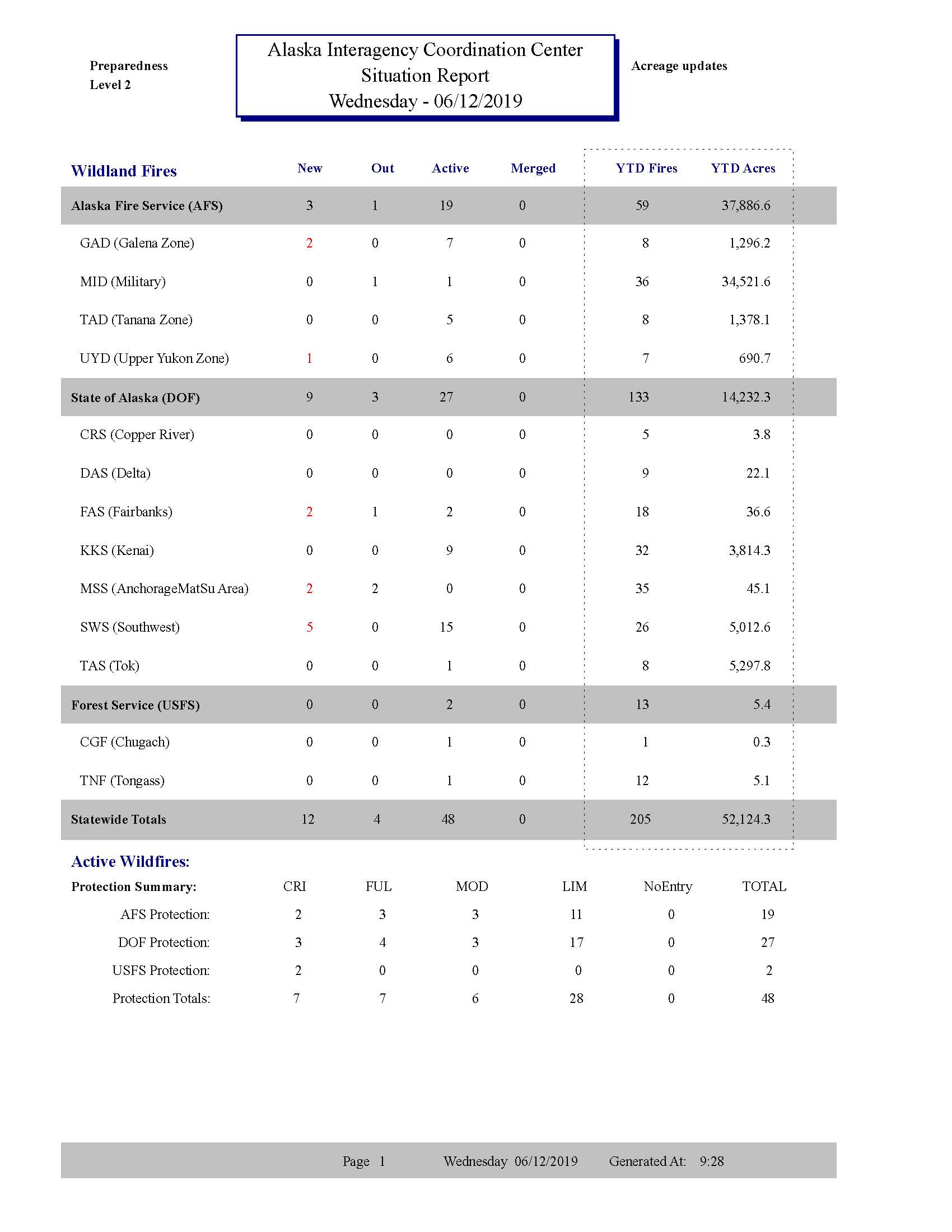AICC Situational Report for 6-12-19