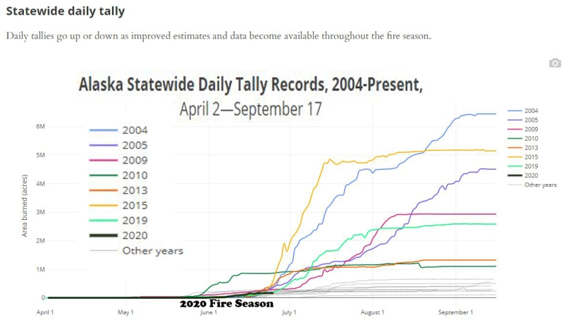 Chart of comparing fire seasons.